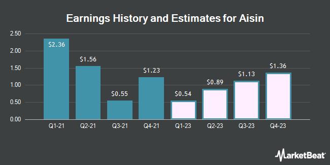 Earnings History and Estimates for Aisin Seiki (OTCMKTS:ASEKY)