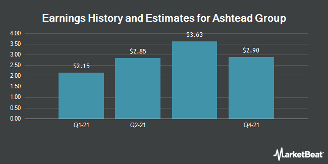 Earnings History and Estimates for ASHTEAD GRP PLC/ADR (OTCMKTS:ASHTY)