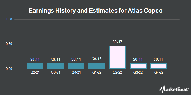 Earnings History and Estimates for ATLAS COPCO AB/S (OTCMKTS:ATLKY)