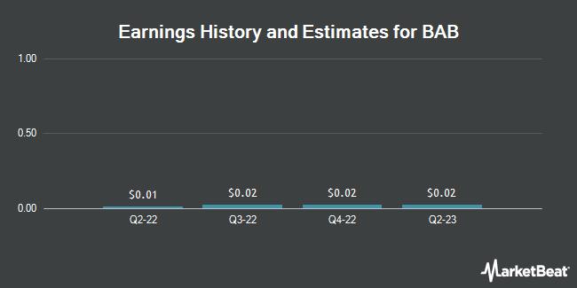 Earnings by Quarter for BAB (OTCMKTS:BABB)