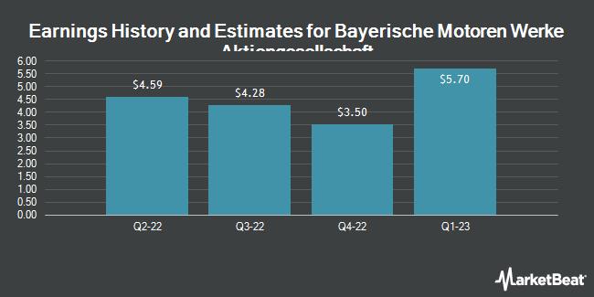 Earnings History and Estimates for Bayerische Motoren Werke Aktiengesellschaft (OTCMKTS:BAMXF)