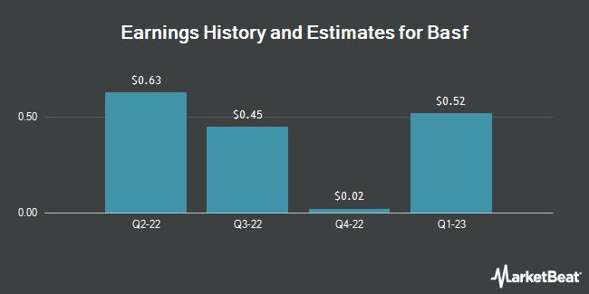 Earnings by Quarter for Basf Se (OTCMKTS:BASFY)