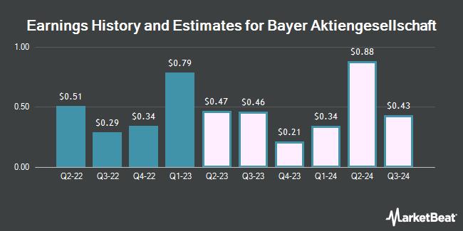 Earnings by Quarter for Bayer AG (OTCMKTS:BAYRY)