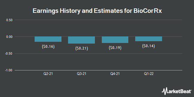Earnings by Quarter for Biocorrx (OTCMKTS:BICX)