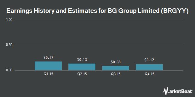 Earnings by Quarter for BG Group plc (OTCMKTS:BRGYY)