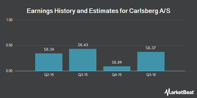 Earnings by Quarter for Carlsberg AS (OTCMKTS:CABGY)