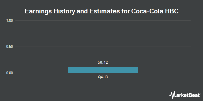 Earnings History and Estimates for COCA-COLA HBC A/ADR (OTCMKTS:CCHGY)