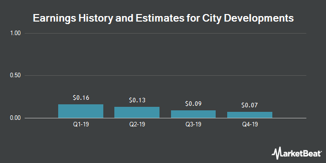 Earnings History and Estimates for City Developments (OTCMKTS:CDEVY)