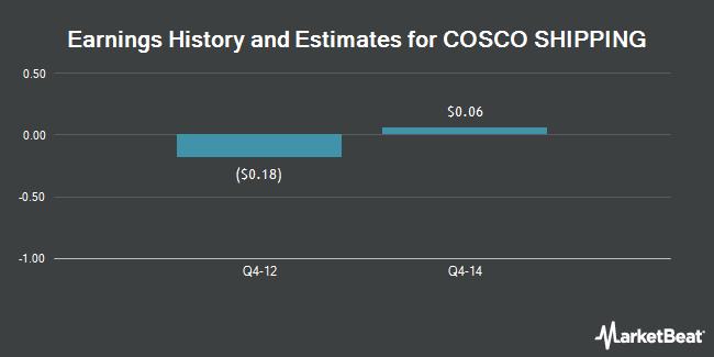 Earnings History and Estimates for COSCO SHIPPING (OTCMKTS:CICOY)