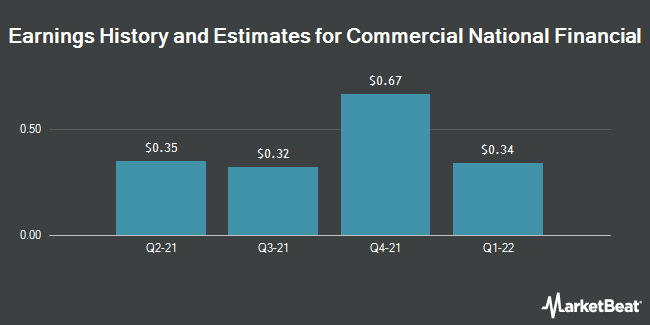 Earnings by Quarter for Commercial National Financial Corp (OTCMKTS:CNAF)
