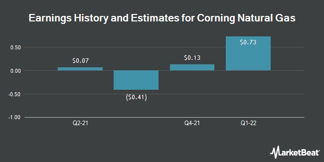 Earnings by Quarter for Corning Natural Gas Holding Corp. (OTCMKTS:CNIG)