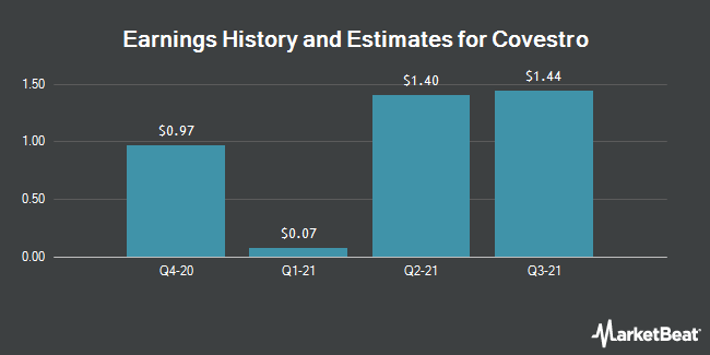 Earnings History and Estimates for Covestro (OTCMKTS:COVTY)