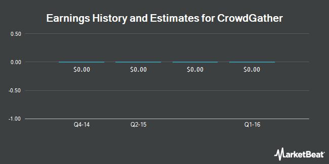 Earnings by Quarter for CrowdGather (OTCMKTS:CRWG)