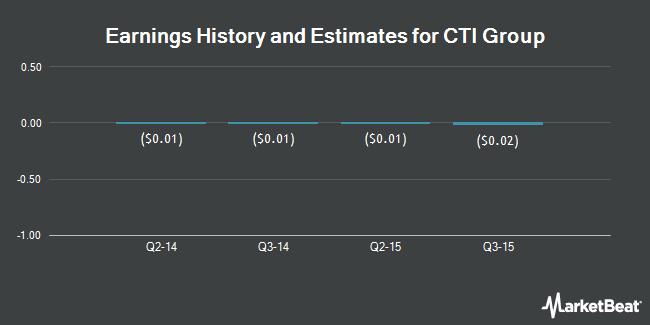 Earnings by Quarter for CTI Group Holdings (OTCMKTS:CTIG)