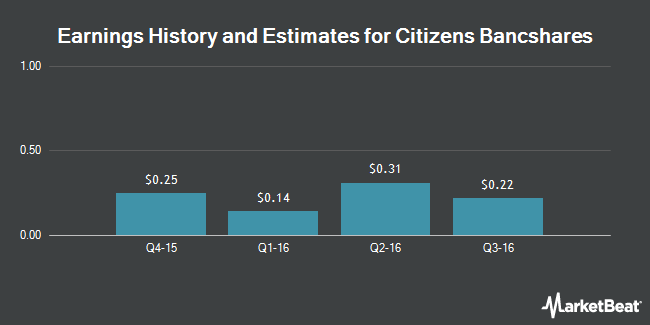 Earnings by Quarter for Citizens Bancshares Corp. (OTCMKTS:CZBS)