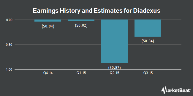 Earnings by Quarter for diaDexus (OTCMKTS:DDXS)