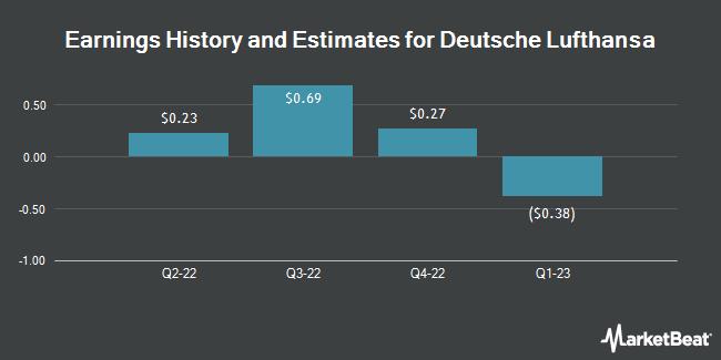 Earnings by Quarter for Deutsche Lufthansa AG (OTCMKTS:DLAKY)
