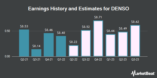 Earnings History and Estimates for DENSO CORP/ADR (OTCMKTS:DNZOY)