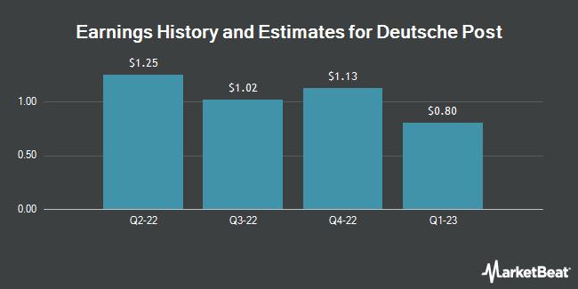 Earnings by Quarter for Deutsche Post AG (OTCMKTS:DPSGY)