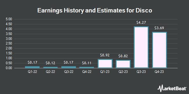 Earnings History and Estimates for Disco (OTCMKTS:DSCSY)