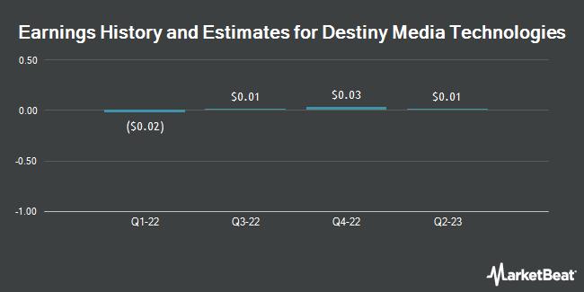 Earnings by Quarter for Destiny Media Technologies (OTCMKTS:DSNY)