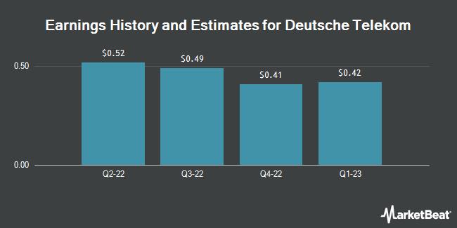 Earnings by Quarter for Deutsche Telekom AG (OTCMKTS:DTEGY)