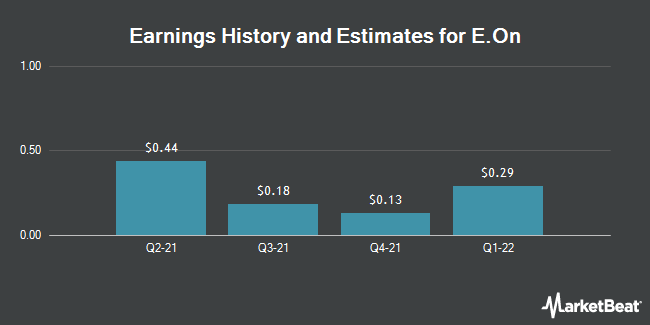 Earnings by Quarter for E.On Se (OTCMKTS:EONGY)