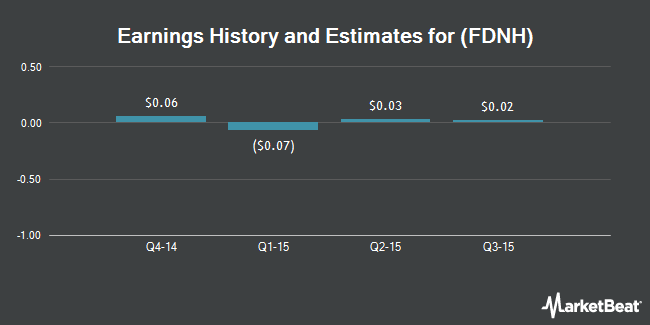 Earnings by Quarter for Foundation Healthcare (OTCMKTS:FDNH)