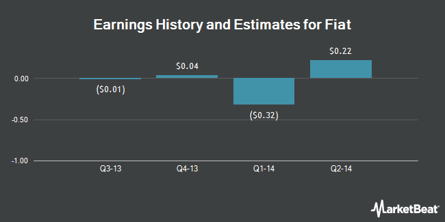 Earnings by Quarter for Fiat SpA (OTCMKTS:FIATY)