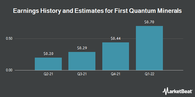 Earnings by Quarter for 1ST QUANTUM MINLS (OTCMKTS:FQVLF)