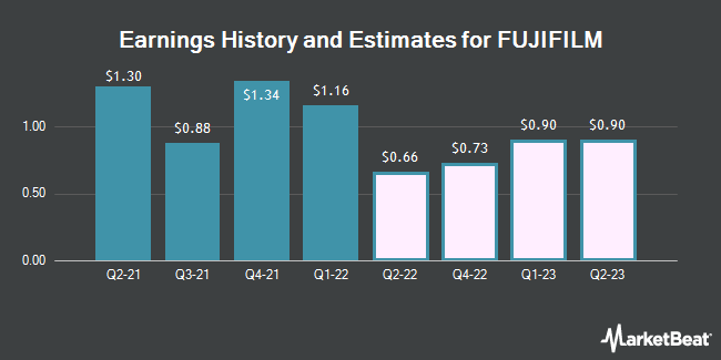 Earnings History and Estimates for FUJIFILM Holdings Co. American Depositary Shares (OTCMKTS:FUJIY)