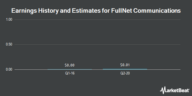 Earnings by Quarter for FullNet Communications (OTCMKTS:FULO)