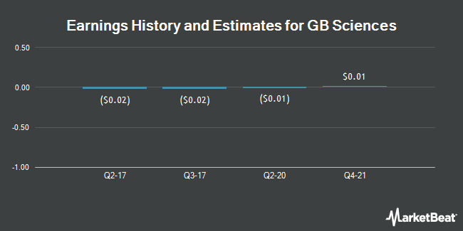 Earnings by Quarter for Growblox Sciences (OTCMKTS:GBLX)