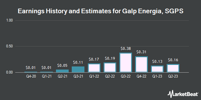Earnings History and Estimates for GALP ENERGIA SG/ADR (OTCMKTS:GLPEY)