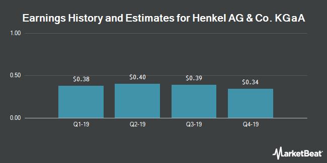 Earnings History and Estimates for HENKEL AG & CO/S (OTCMKTS:HENKY)