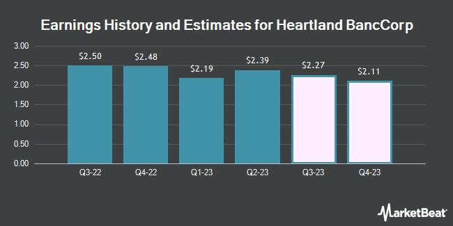 Earnings History and Estimates for Heartland Banccorp (OTCMKTS:HLAN)