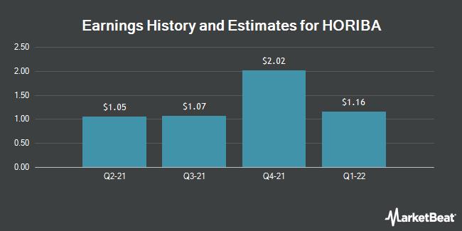 Earnings History and Estimates for Horiba (OTCMKTS:HRIBF)