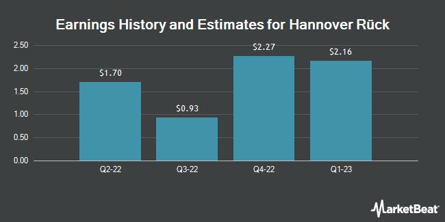 Earnings by Quarter for Hannover Ruck SE (OTCMKTS:HVRRY)