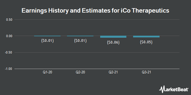 Earnings by Quarter for Ico Therapeutics (OTCMKTS:ICOTF)