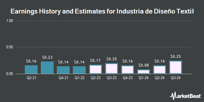 Earnings History and Estimates for Industria de Diseño Textil (OTCMKTS:IDEXY)
