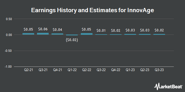Earnings History and Estimates for InnovAge (OTCMKTS:INNV)