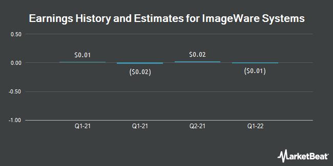 Earnings by Quarter for ImageWare Systems (OTCMKTS:IWSY)