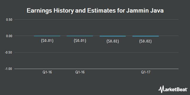 Earnings by Quarter for Jammin Java Corp. (OTCMKTS:JAMN)