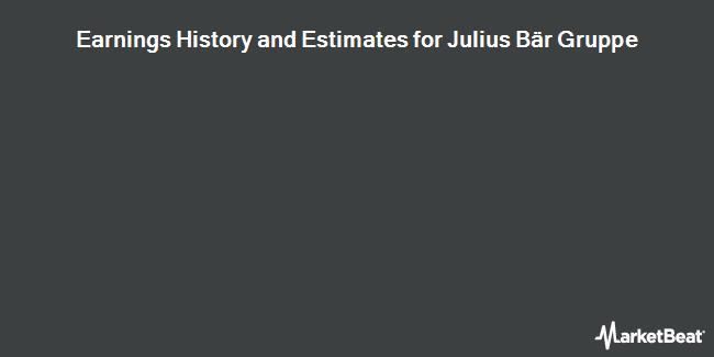 Earnings by Quarter for Julius Baer Gruppe (OTCMKTS:JBAXY)