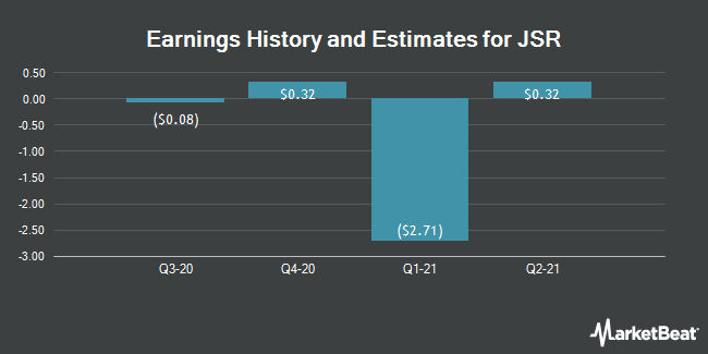 Earnings History and Estimates for JSR CORP/ADR (OTCMKTS:JSCPY)