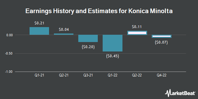 Earnings History and Estimates for KONICA MINOLTA/ADR (OTCMKTS:KNCAY)