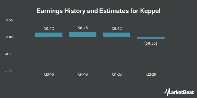 Earnings by Quarter for Keppel Corp. (OTCMKTS:KPELY)
