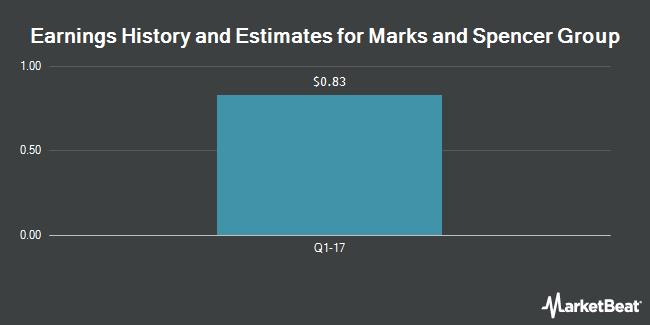 Earnings History and Estimates for MARKS & SPENCER/S (OTCMKTS:MAKSY)