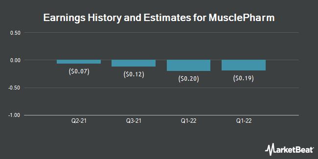 Earnings by Quarter for MusclePharm Corp. (OTCMKTS:MSLP)
