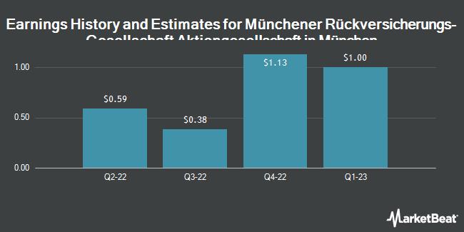 Earnings by Quarter for Muenchener Rueckversicherungs-Ges.AG-ADR (OTCMKTS:MURGY)